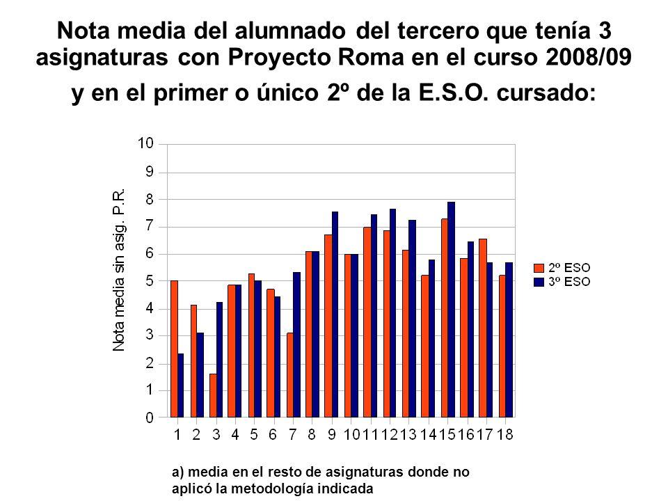 Nota media del alumnado del tercero que tenía 3 asignaturas con Proyecto Roma en el curso 2008/09 y en el primer o único 2º de la E.S.O. cursado: a) m