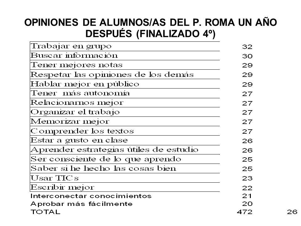 OPINIONES DE ALUMNOS/AS DEL P. ROMA UN AÑO DESPUÉS (FINALIZADO 4º)