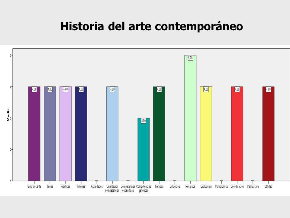 Historia del arte contemporáneo