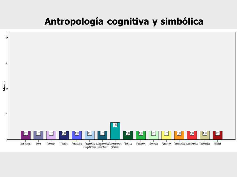 Antropología cognitiva y simbólica