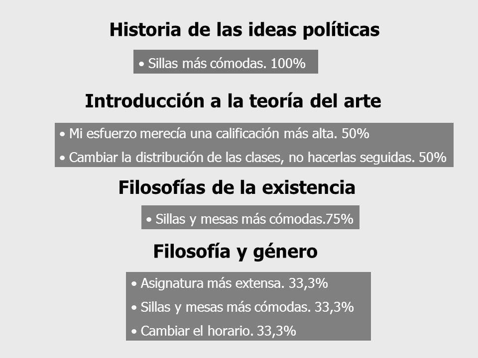 Historia de las ideas políticas Sillas más cómodas. 100% Mi esfuerzo merecía una calificación más alta. 50% Cambiar la distribución de las clases, no