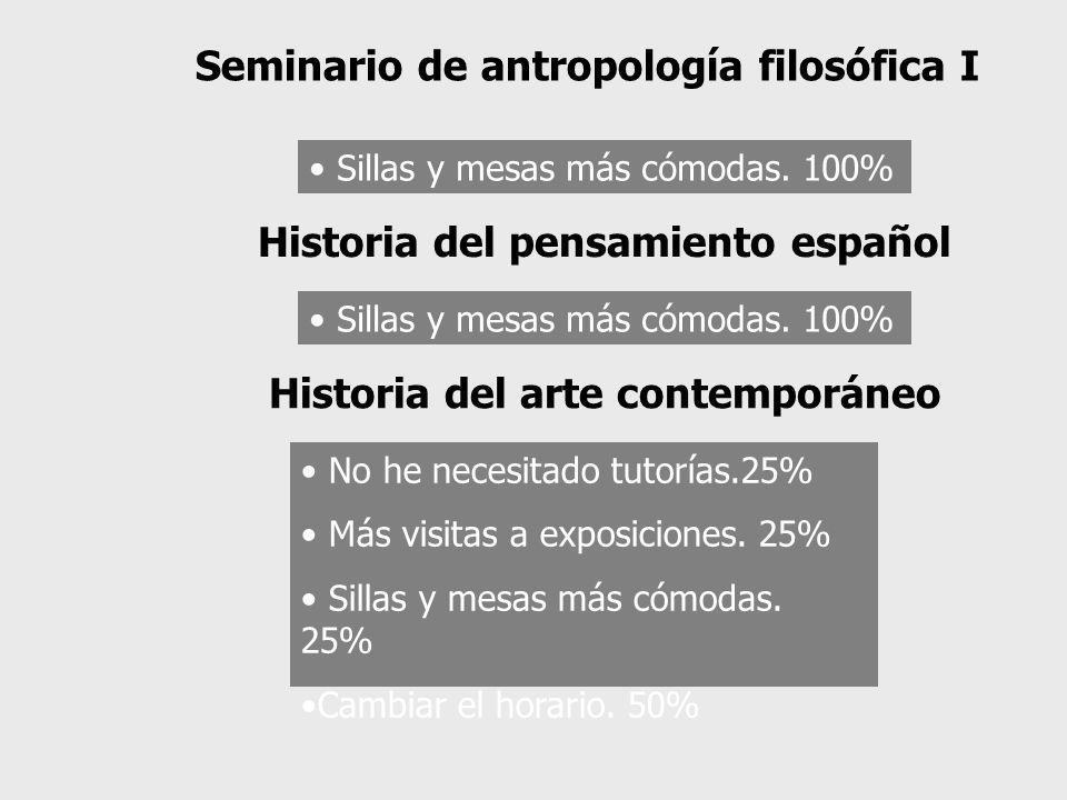 Sillas y mesas más cómodas. 100% Seminario de antropología filosófica I Sillas y mesas más cómodas. 100% Historia del pensamiento español No he necesi