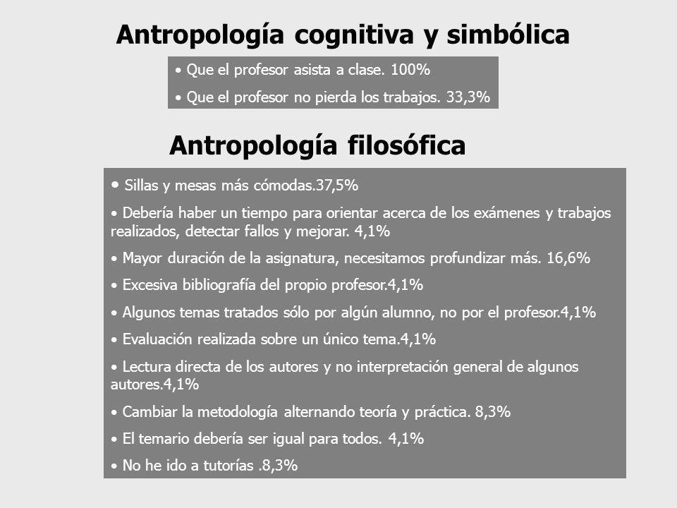 Que el profesor asista a clase. 100% Que el profesor no pierda los trabajos. 33,3% Antropología cognitiva y simbólica Sillas y mesas más cómodas.37,5%