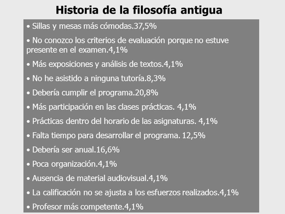 Sillas y mesas más cómodas.37,5% No conozco los criterios de evaluación porque no estuve presente en el examen.4,1% Más exposiciones y análisis de tex