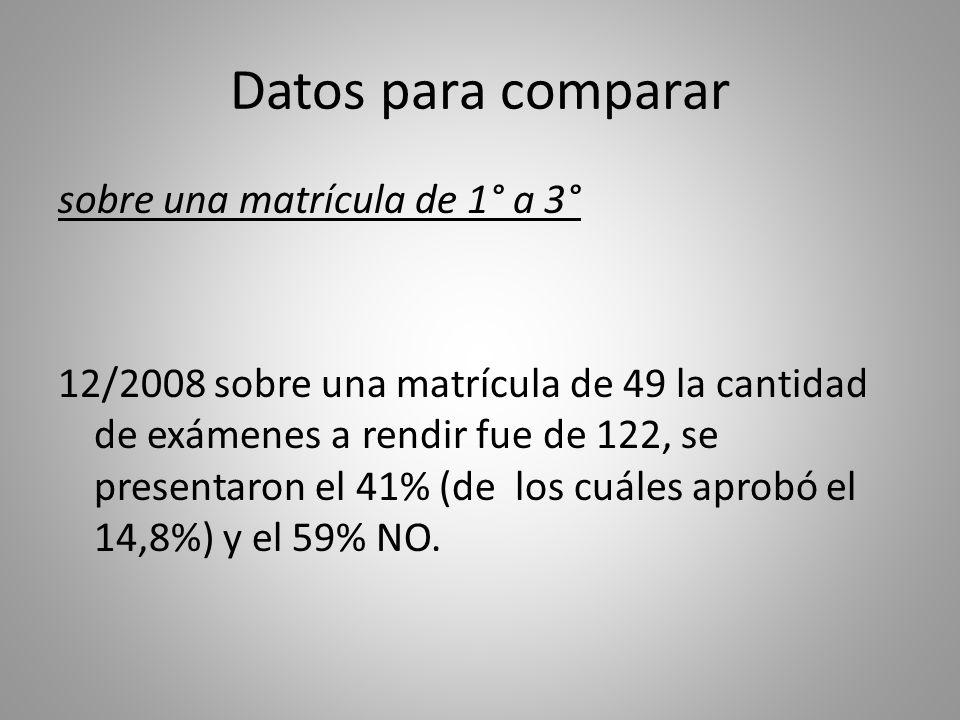 Datos para comparar sobre una matrícula de 1° a 3° 12/2008 sobre una matrícula de 49 la cantidad de exámenes a rendir fue de 122, se presentaron el 41% (de los cuáles aprobó el 14,8%) y el 59% NO.