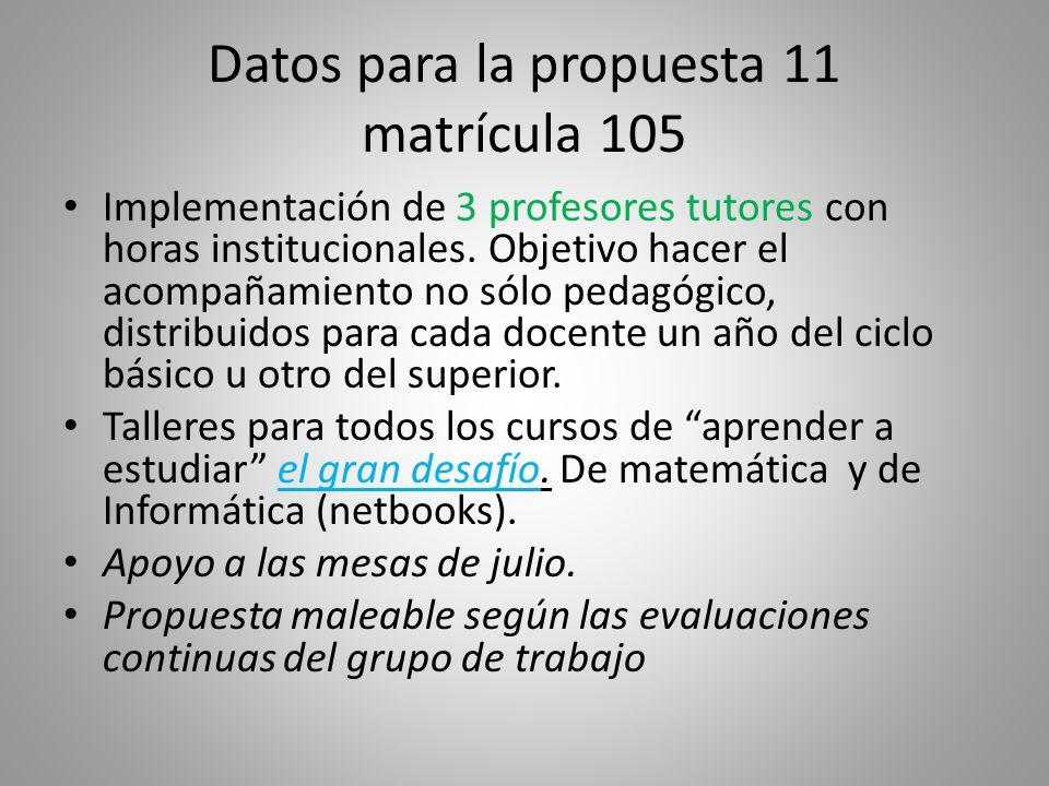 Datos para la propuesta 11 matrícula 105 Implementación de 3 profesores tutores con horas institucionales.