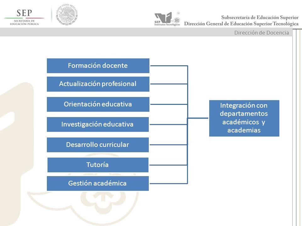 Integración con departamentos académicos y academias Formación docente Actualización profesional Orientación educativa Investigación educativa Desarro