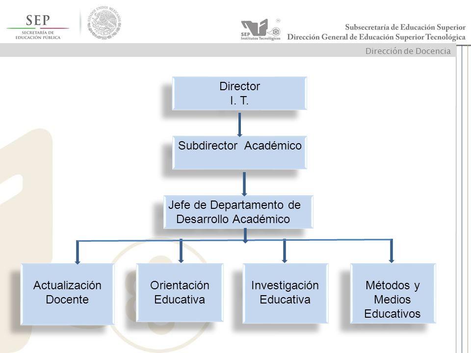 Jefe de Departamento de Desarrollo Académico Jefe de Departamento de Desarrollo Académico Actualización Docente Actualización Docente Orientación Educ
