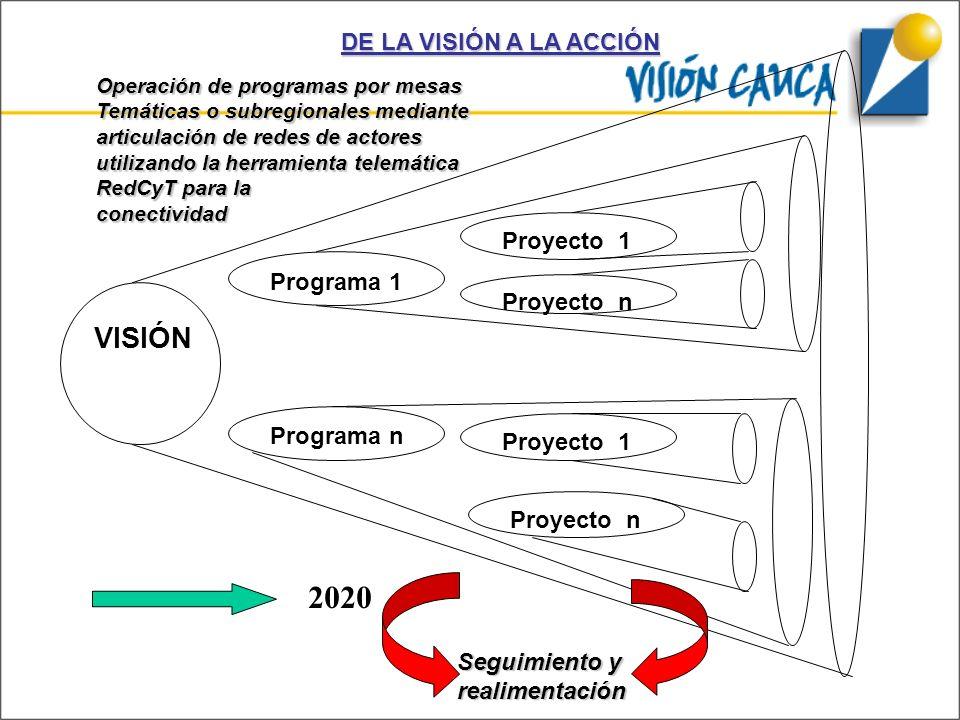 Programa 1 VISIÓN Programa n Proyecto n Proyecto 1 Proyecto n Proyecto 1 2020 Operación de programas por mesas Temáticas o subregionales mediante arti