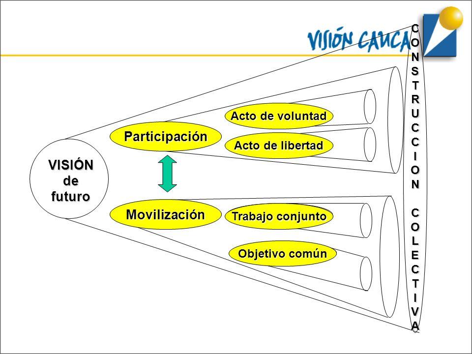 Programa 1 VISIÓNdefuturo Programa n Proyecto n Proyecto 1 Proyecto n Proyecto 1 Acto de voluntad Participación Trabajo conjunto Movilización Acto de