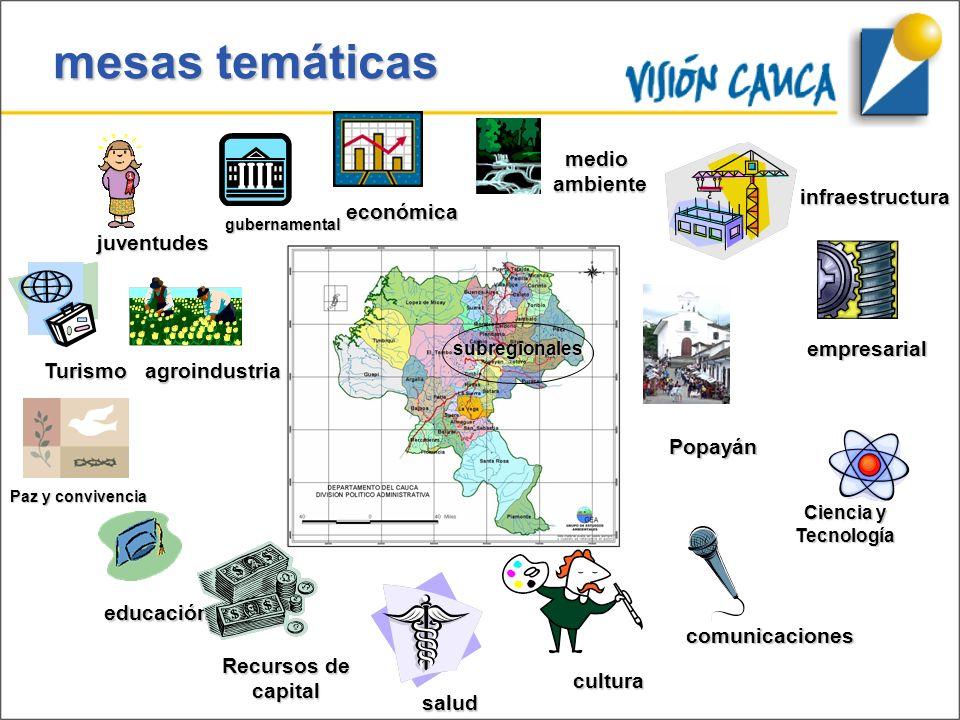 mesas temáticas Turismo educación Recursos de capital salud cultura comunicaciones juventudes gubernamental económica infraestructura empresarial Popa