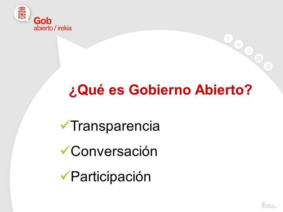¿Qué es Gobierno Abierto Transparencia Conversación Participación