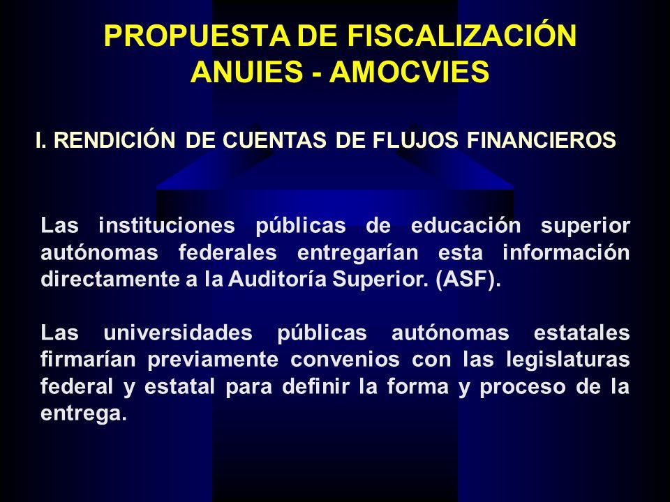 PROPUESTA DE FISCALIZACIÓN ANUIES - AMOCVIES Las instituciones públicas de educación superior autónomas federales entregarían esta información directa