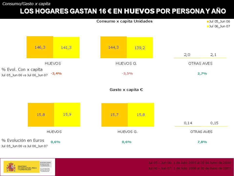LOS HOGARES GASTAN 16 EN HUEVOS POR PERSONA Y AÑO -3,4%-3,5%2,7% 0,6% 7,8% % Evol.