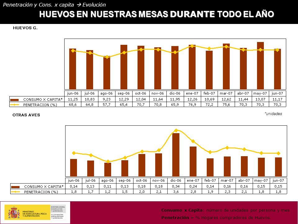 HUEVOS EN NUESTRAS MESAS DURANTE TODO EL AÑO Consumo x Capita: número de unidades por persona y mes Penetración = % Hogares compradores de Huevos.