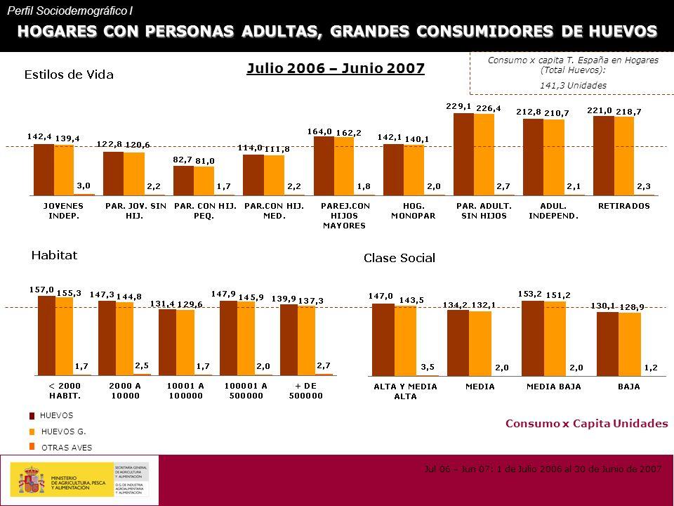HOGARES CON PERSONAS ADULTAS, GRANDES CONSUMIDORES DE HUEVOS Consumo x Capita Unidades Julio 2006 – Junio 2007 HUEVOS HUEVOS G.