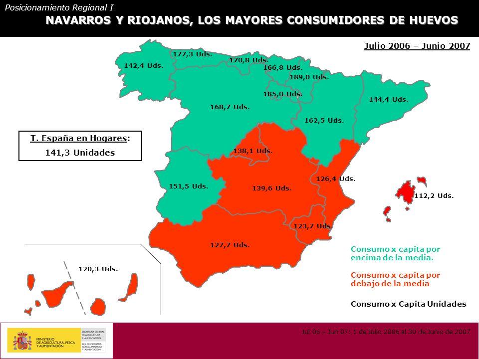 NAVARROS Y RIOJANOS, LOS MAYORES CONSUMIDORES DE HUEVOS Consumo x Capita Unidades Consumo x capita por debajo de la media Consumo x capita por encima de la media.