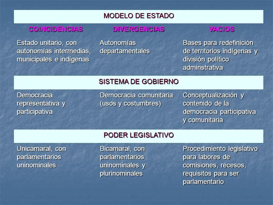 MODELO DE ESTADO COINCIDENCIASDIVERGENCIASVACIOS Estado unitario, con autonomías intermedias, municipales e indígenas Autonomías departamentales Bases