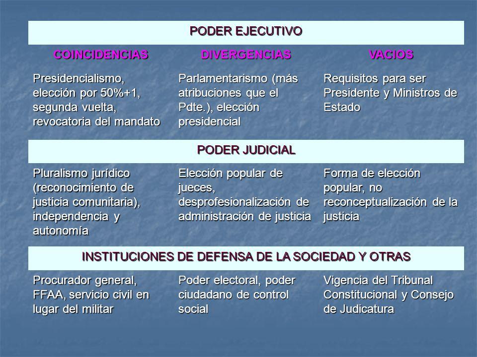 PODER EJECUTIVO COINCIDENCIASDIVERGENCIASVACIOS Presidencialismo, elección por 50%+1, segunda vuelta, revocatoria del mandato Parlamentarismo (más atr
