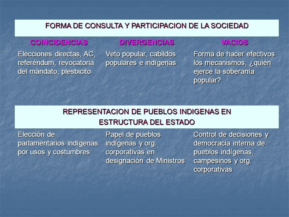 FORMA DE CONSULTA Y PARTICIPACION DE LA SOCIEDAD COINCIDENCIASDIVERGENCIASVACIOS Elecciones directas, AC, referéndum, revocatoria del mandato, plesbic