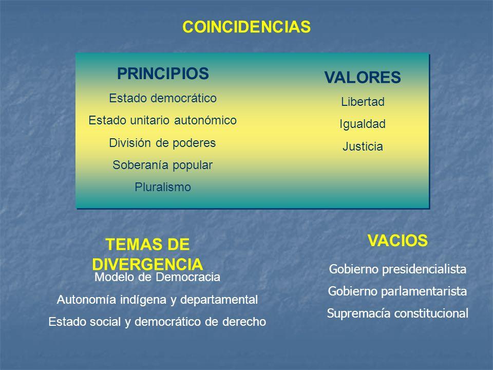 COINCIDENCIAS PRINCIPIOS Estado democrático Estado unitario autonómico División de poderes Soberanía popular Pluralismo VALORES Libertad Igualdad Just