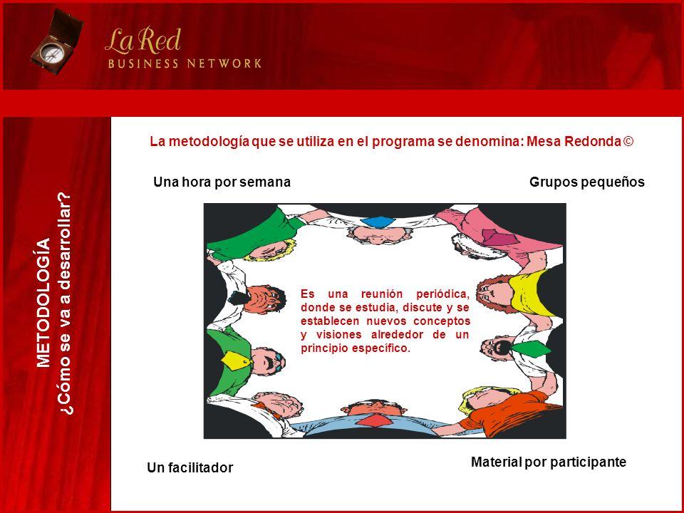 La metodología que se utiliza en el programa se denomina: Mesa Redonda © METODOLOGÍA ¿Cómo se va a desarrollar? Es una reunión periódica, donde se est