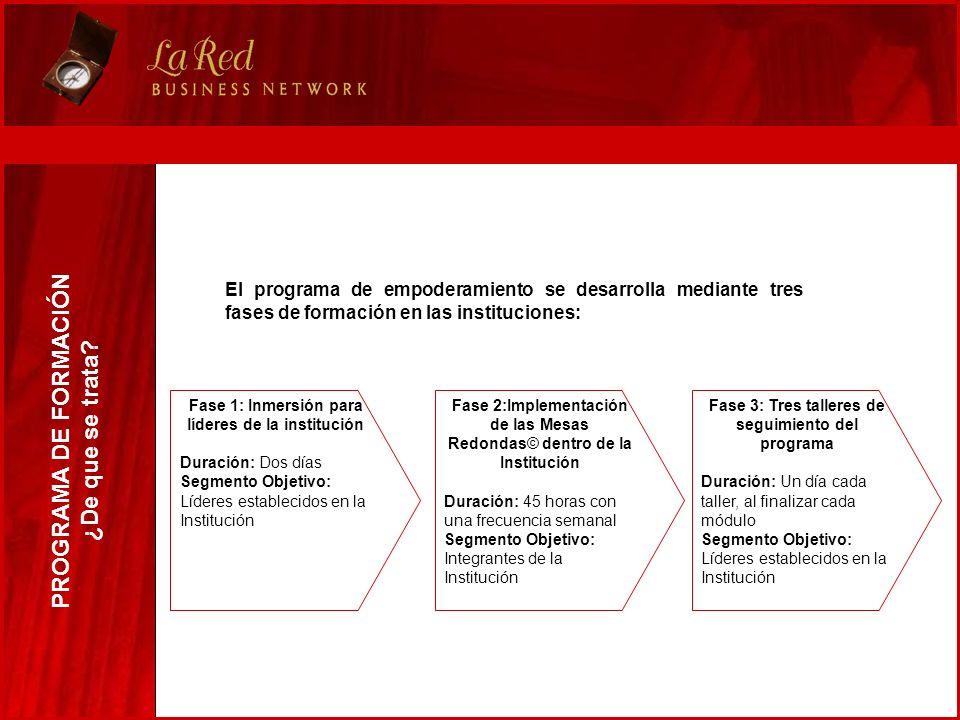 El programa de empoderamiento se desarrolla mediante tres fases de formación en las instituciones: PROGRAMA DE FORMACIÓN ¿De que se trata? Fase 1: Inm
