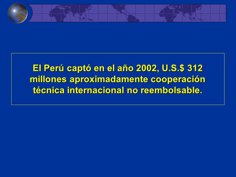 El Perú captó captó en el año 2002, U.S.$ 312 millones aproximadamente cooperación técnica internacional no reembolsable.