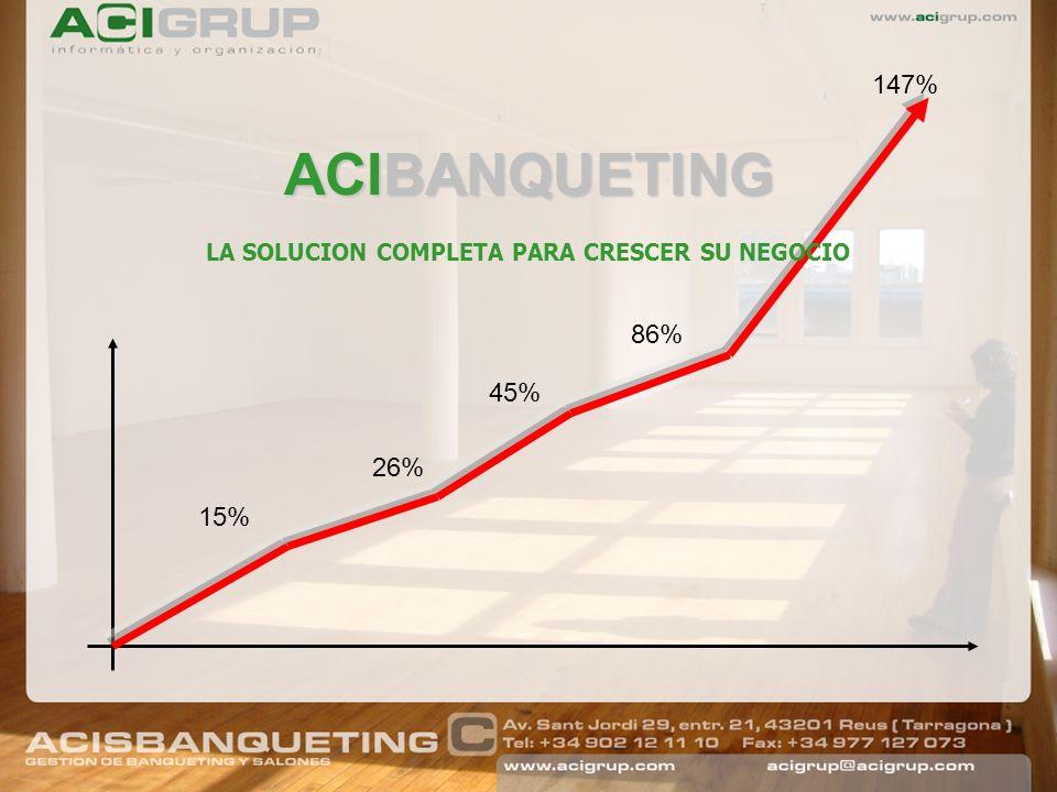 ACIBANQUETING LA SOLUCION COMPLETA PARA CRESCER SU NEGOCIO 15% 26% 45% 147% 86%