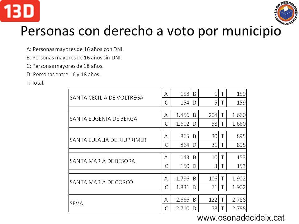 Personas con derecho a voto por municipio A: Personas mayores de 16 años con DNI.