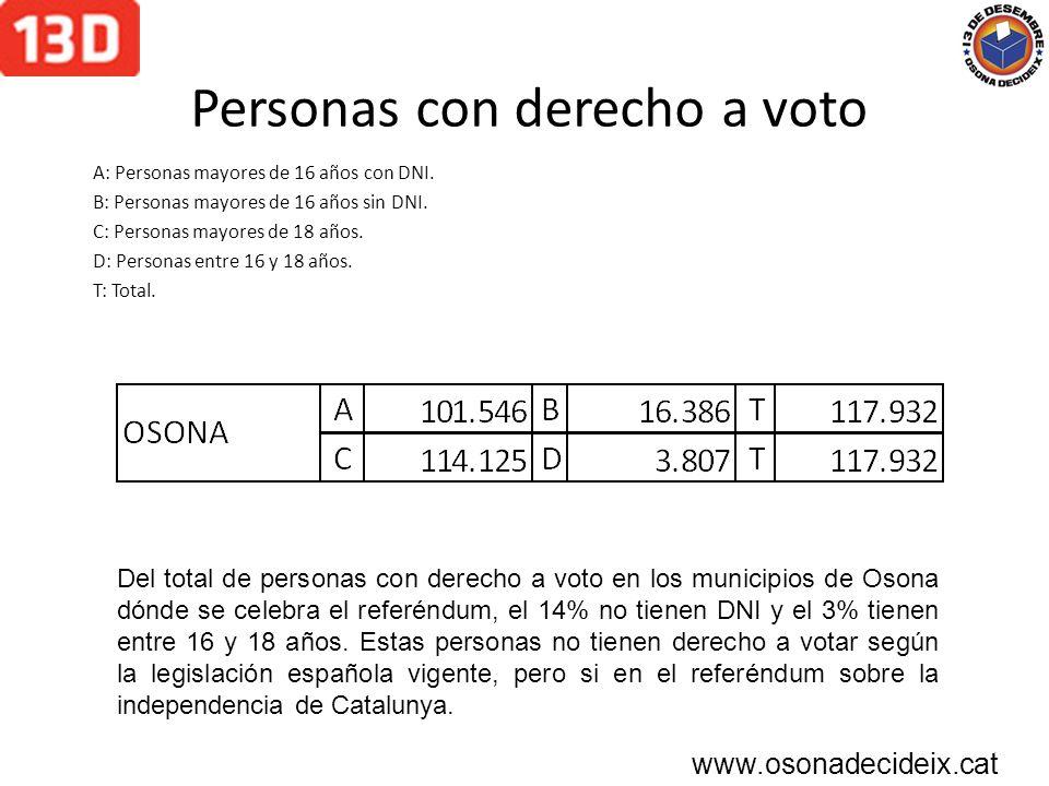 Personas con derecho a voto A: Personas mayores de 16 años con DNI.