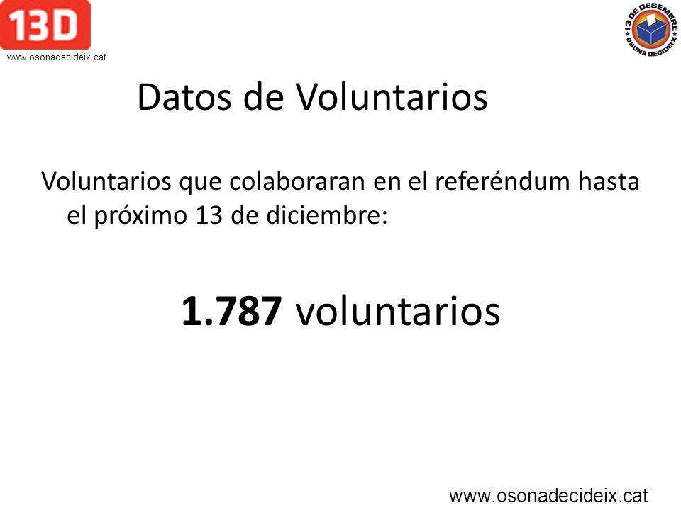 Datos de Voluntarios Voluntarios que colaboraran en el referéndum hasta el próximo 13 de diciembre: 1.787 voluntarios www.osonadecideix.cat