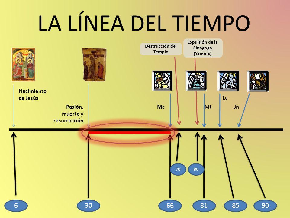 LA LÍNEA DEL TIEMPO Nacimiento de Jesús Pasión, muerte y resurrección Mc Lc JnMt 30666818590 Destrucción del Templo Expulsión de la Sinagoga (Yamnia)