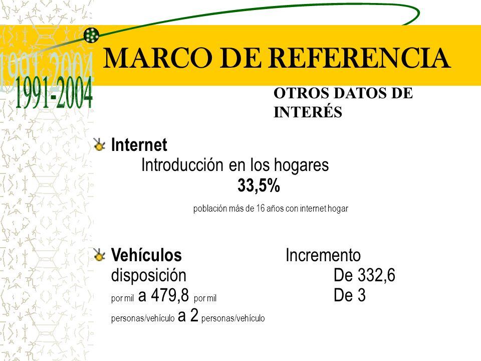 MARCO DE REFERENCIA OTROS DATOS DE INTERÉS Internet Introducción en los hogares 33,5% población más de 16 años con internet hogar Vehículos Incremento disposiciónDe 332,6 por mil a 479,8 por mil De 3 personas/vehículo a 2 personas/vehículo