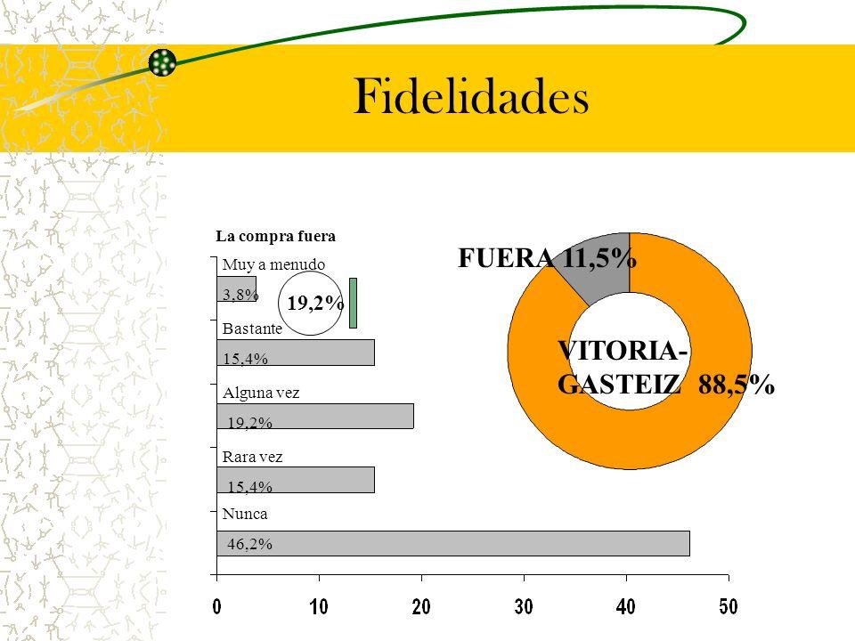 Fidelidades VITORIA- GASTEIZ 88,5% FUERA 11,5% Muy a menudo 3,8% La compra fuera Bastante 15,4% Alguna vez 19,2% Rara vez 15,4% Nunca 46,2% 19,2%