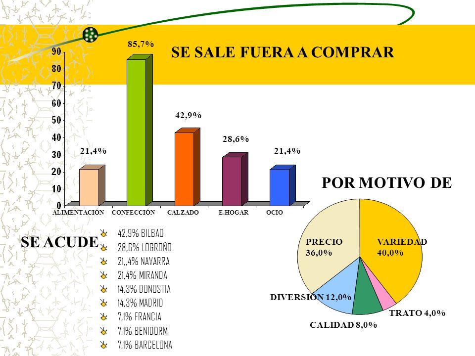 ALIMENTACIÓNCONFECCIÓNCALZADOE.HOGAROCIO VARIEDAD 40,0% DIVERSIÓN 12,0% PRECIO 36,0% TRATO 4,0% CALIDAD 8,0% 21,4% 85,7% 21,4% 42,9% 28,6% 42,9% BILBAO 28,6% LOGROÑO 21,,4% NAVARRA 21,4% MIRANDA 14,3% DONOSTIA 14,3% MADRID 7,1% FRANCIA 7,1% BENIDORM 7,1% BARCELONA SE SALE FUERA A COMPRAR POR MOTIVO DE SE ACUDE