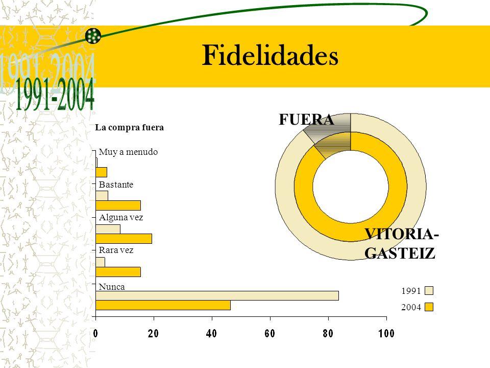 Fidelidades VITORIA- GASTEIZ FUERA Muy a menudo La compra fuera Bastante Alguna vez Rara vez Nunca 1991 2004