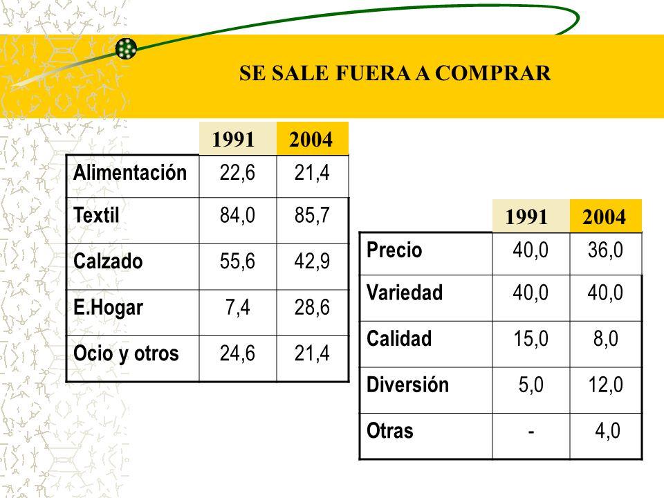 Alimentación 22,621,4 Textil 84,085,7 Calzado 55,642,9 E.Hogar 7,428,6 Ocio y otros 24,621,4 1991 2004 Precio 40,036,0 Variedad 40,0 Calidad 15,08,0 Diversión 5,012,0 Otras - 4,0 1991 2004 SE SALE FUERA A COMPRAR