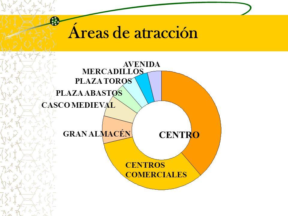 Áreas de atracción CENTROS COMERCIALES CENTRO PLAZA ABASTOS CASCO MEDIEVAL GRAN ALMACÉN PLAZA TOROS MERCADILLOS AVENIDA