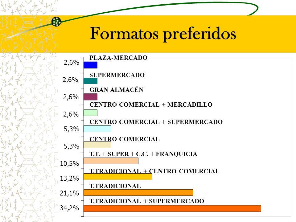 Formatos preferidos PLAZA-MERCADO GRAN ALMACÉN CENTRO COMERCIAL + SUPERMERCADO CENTRO COMERCIAL T.TRADICIONAL + SUPERMERCADO T.TRADICIONAL T.TRADICIONAL + CENTRO COMERCIAL T.T.