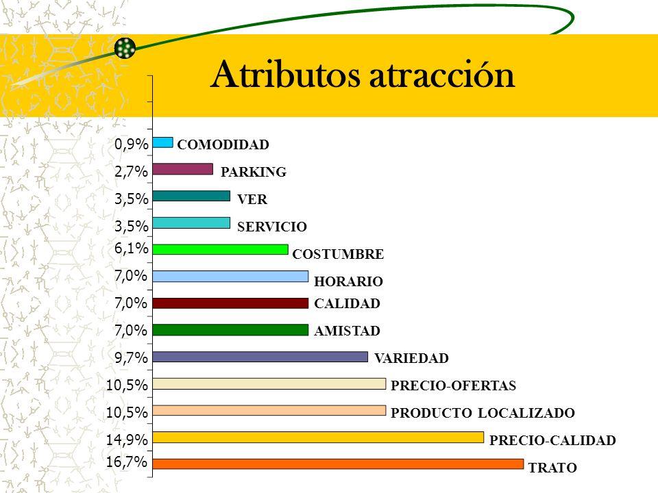 Atributos atracción TRATO PRECIO-CALIDAD PRODUCTO LOCALIZADO VARIEDAD COSTUMBRE AMISTAD HORARIO COMODIDAD CALIDAD VER PRECIO-OFERTAS SERVICIO PARKING 16,7% 6,1% 3,5% 2,7% 0,9% 10,5% 9,7% 7,0% 14,9% 10,5%