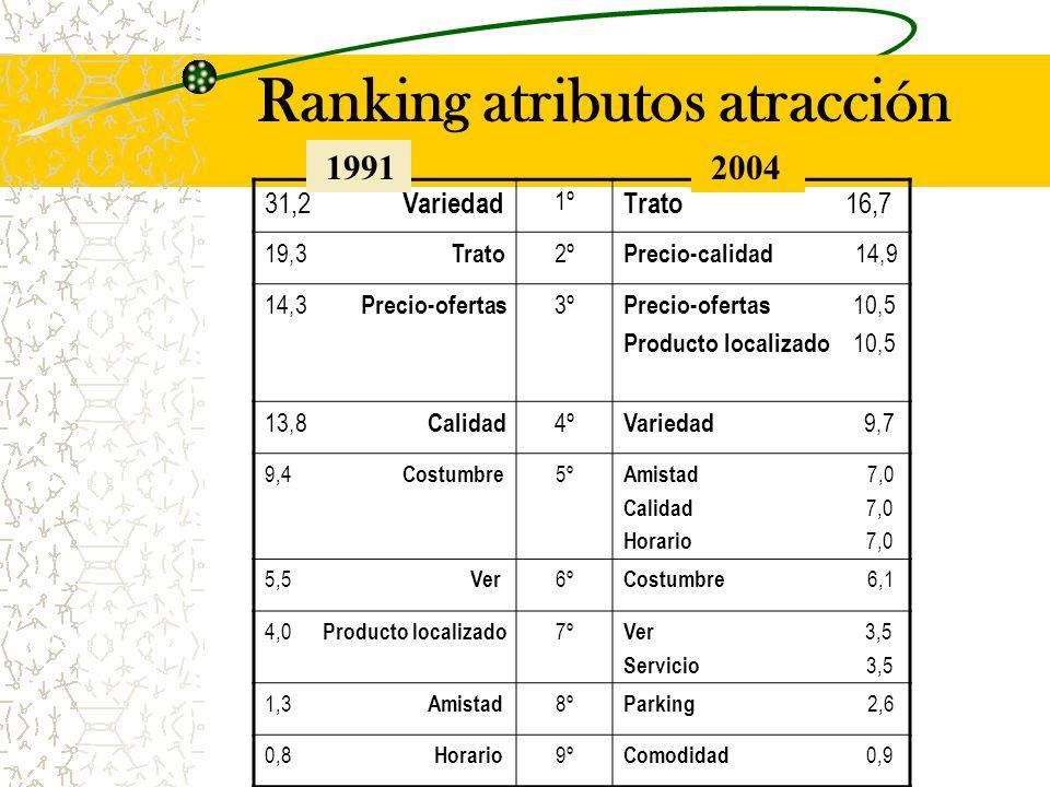 Ranking atributos atracción 31,2 Variedad 1º Trato 16,7 19,3 Trato 2º Precio-calidad 14,9 14,3 Precio-ofertas 3º Precio-ofertas 10,5 Producto localizado 10,5 13,8 Calidad 4º Variedad 9,7 9,4 Costumbre 5º Amistad 7,0 Calidad 7,0 Horario 7,0 5,5 Ver 6º Costumbre 6,1 4,0 Producto localizado 7º Ver 3,5 Servicio 3,5 1,3 Amistad 8º Parking 2,6 0,8 Horario 9º Comodidad 0,9 1991 2004
