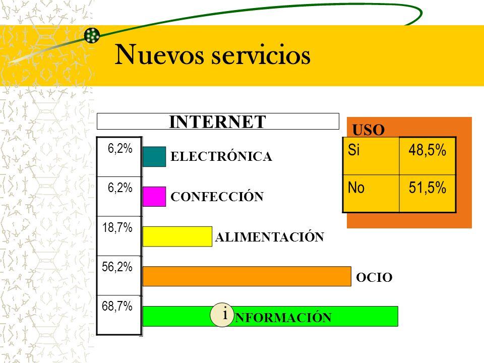 Nuevos servicios INTERNET USO Si48,5% No51,5% NFORMACIÓN i 6,2% 18,7% 56,2% 68,7% OCIO ALIMENTACIÓN ELECTRÓNICA CONFECCIÓN