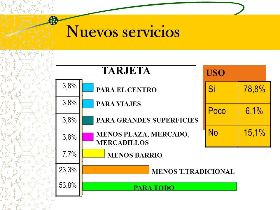 Nuevos servicios TARJETA USO Si78,8% Poco6,1% No15,1% PARA TODO 3,8% 7,7% 23,3% 53,8% MENOS T.TRADICIONAL MENOS PLAZA, MERCADO, MERCADILLOS PARA EL CENTRO PARA GRANDES SUPERFICIES MENOS BARRIO PARA VIAJES