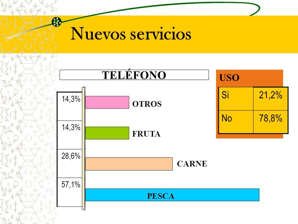 Nuevos servicios TELÉFONO USO Si21,2% No78,8% 14,3% 28,6% 57,1% PESCA OTROS FRUTA CARNE