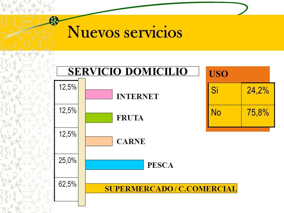 Nuevos servicios SERVICIO DOMICILIO USO Si24,2% No75,8% 12,5% 25,0% 62,5% SUPERMERCADO / C.COMERCIAL INTERNET FRUTA CARNE PESCA