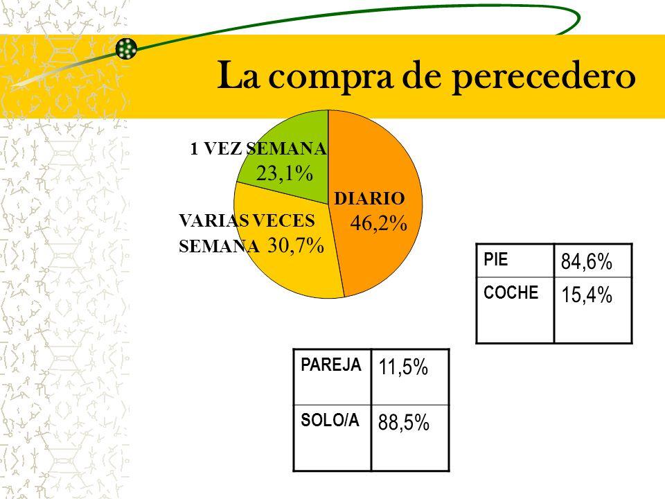 La compra de perecedero DIARIO VARIAS VECES SEMANA 30,7% 1 VEZ SEMANA 23,1% PAREJA 11,5% SOLO/A 88,5% 46,2% PIE 84,6% COCHE 15,4%