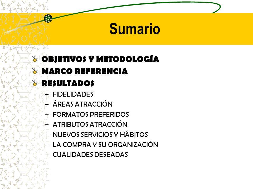 CUALIDADES DESEADAS TRATO CALIDAD PRESENTACIÓN (VISTA) LIMPIEZA VARIEDAD PRECIO ORDEN PRECIO-CALIDAD SERVICIO TRATO CALIDAD VARIEDAD PRECIO PRECIO-CALIDAD ASESORAMIENTO PRESENTACIÓN DETALLE DECORACIÓN MODA TRATO VARIEDAD CALIDAD SERVICIO POSTVENTA ASESORAMIENTO ESPECIALIZACIÓN SERVICIO TEXTIL, CONFECCIÓN Y CALZADO ALIMENTACIÓN E.