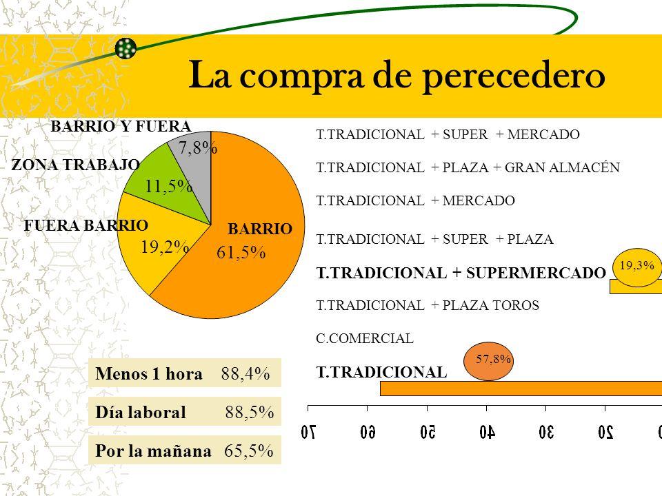 La compra de perecedero BARRIO FUERA BARRIO 19,2% ZONA TRABAJO 11,5% 61,5% BARRIO Y FUERA 7,8% T.TRADICIONAL C.COMERCIAL T.TRADICIONAL + PLAZA TOROS T.TRADICIONAL + PLAZA + GRAN ALMACÉN T.TRADICIONAL + SUPERMERCADO T.TRADICIONAL + SUPER + PLAZA T.TRADICIONAL + MERCADO T.TRADICIONAL + SUPER + MERCADO 57,8% 19,3% Menos 1 hora 88,4% Día laboral 88,5% Por la mañana 65,5%
