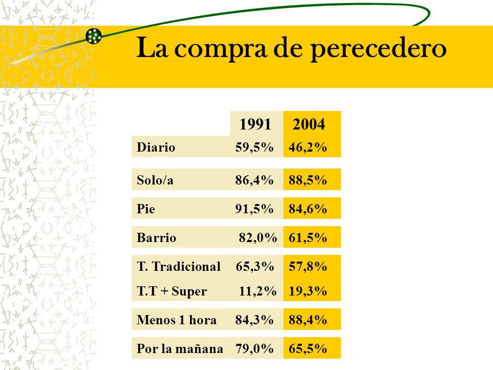 La compra de perecedero Diario59,5%46,2% Solo/a86,4%88,5% 61,5% 84,6%Pie91,5% T.